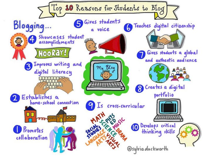10 reasons students blog